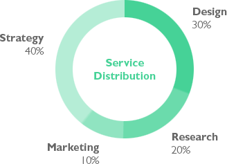 Service Distribution